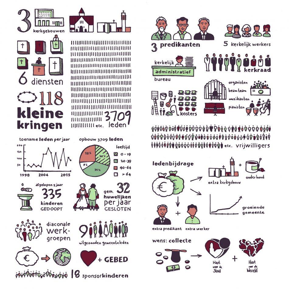 Illustraties voor projecten 'Samen Bouwen' en 'Samen Dienen'