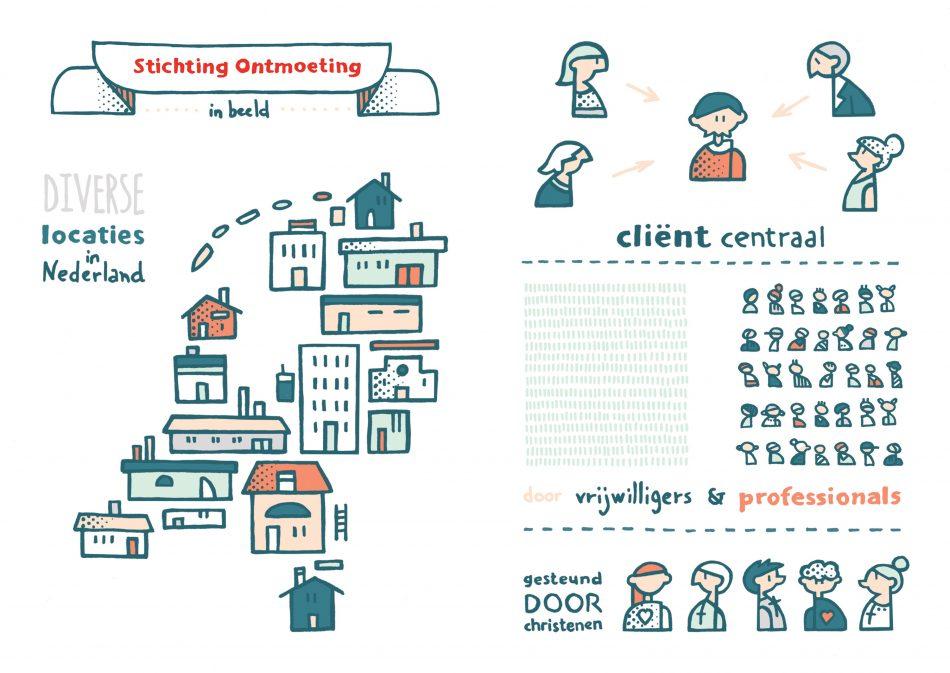 Illustraties voor huisstijl van Stichting Ontmoeting